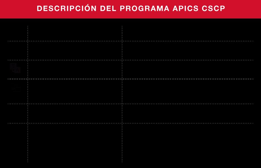 A través de CEEO contarás con la activación Apics Learning System por un años para cada uno de los programas de APICS en los que te inscribas