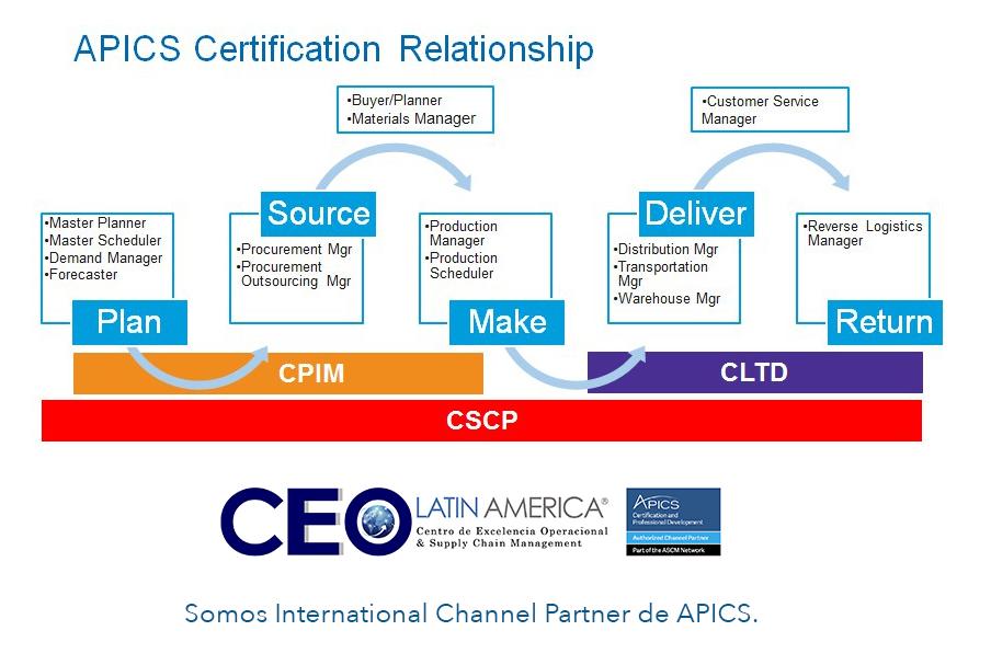 Guía de Certificaciones APICS brindadas por CEEO LATIN AMERICA